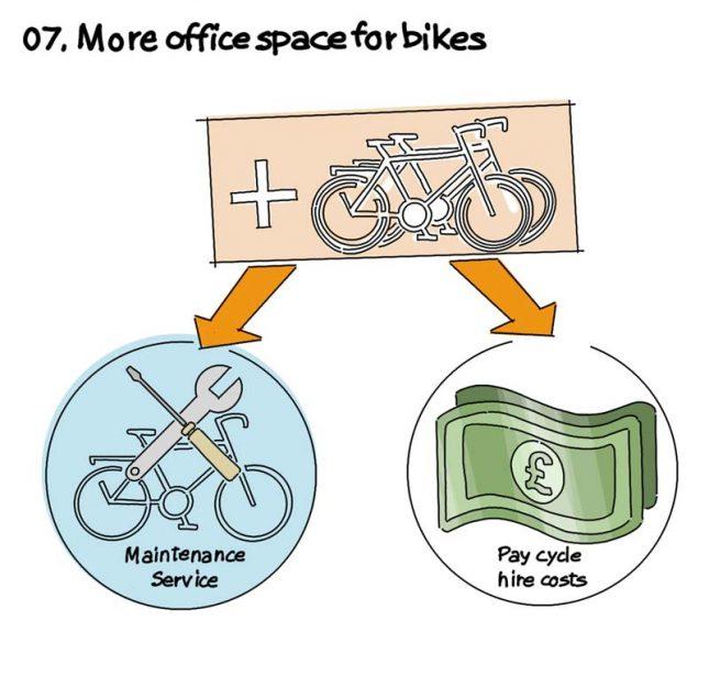 coronaproof kantoor fietsen