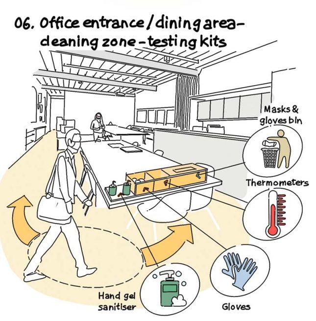 coronaproof kantoor voorzieningen